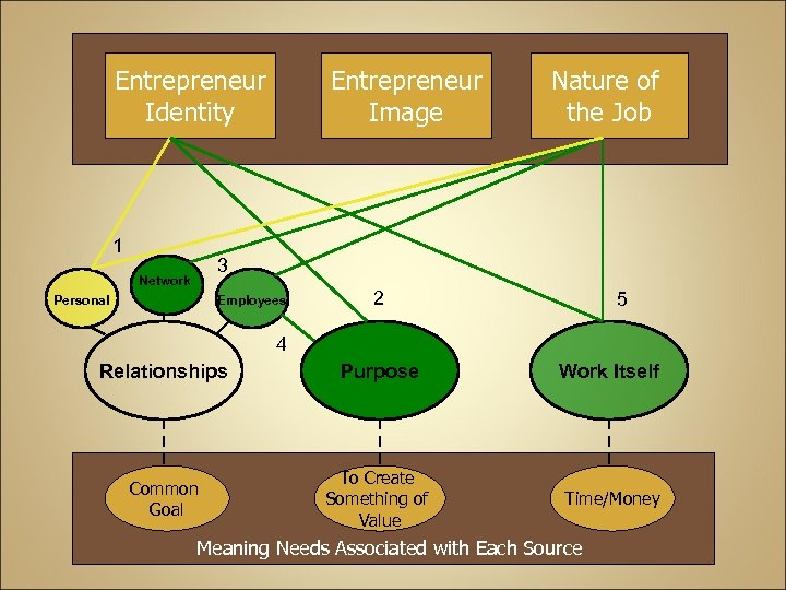 Entrepreneur Identity 1 Entrepreneur Image Nature of the Job 3 Network Personal Employees 2