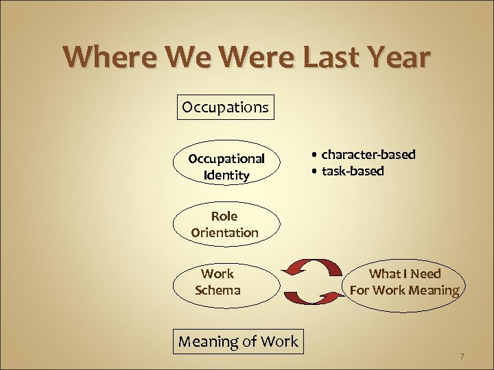 Where We Were Last Year Occupations Occupational Identity • character-based • task-based Role Orientation