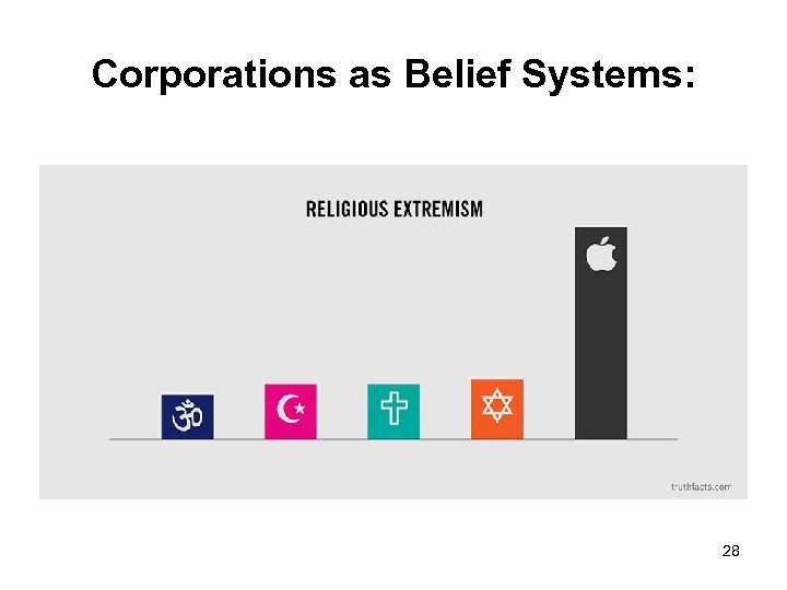 Corporations as Belief Systems: 28
