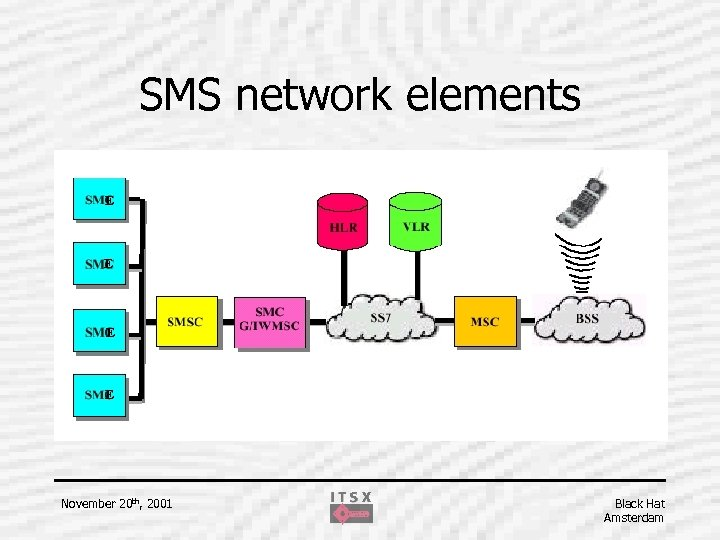 SMS network elements E E November 20 th, 2001 Black Hat Amsterdam