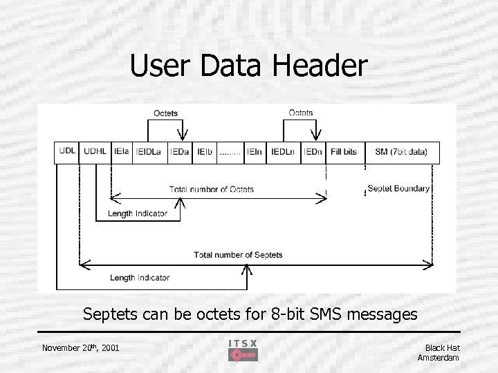 User Data Header Septets can be octets for 8 -bit SMS messages November 20