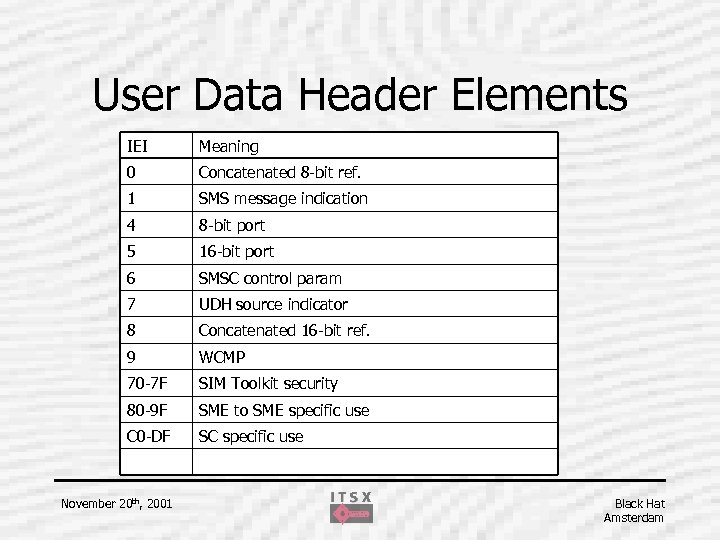 User Data Header Elements IEI Meaning 0 Concatenated 8 -bit ref. 1 SMS message