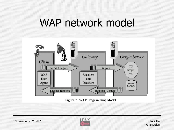 WAP network model November 20 th, 2001 Black Hat Amsterdam