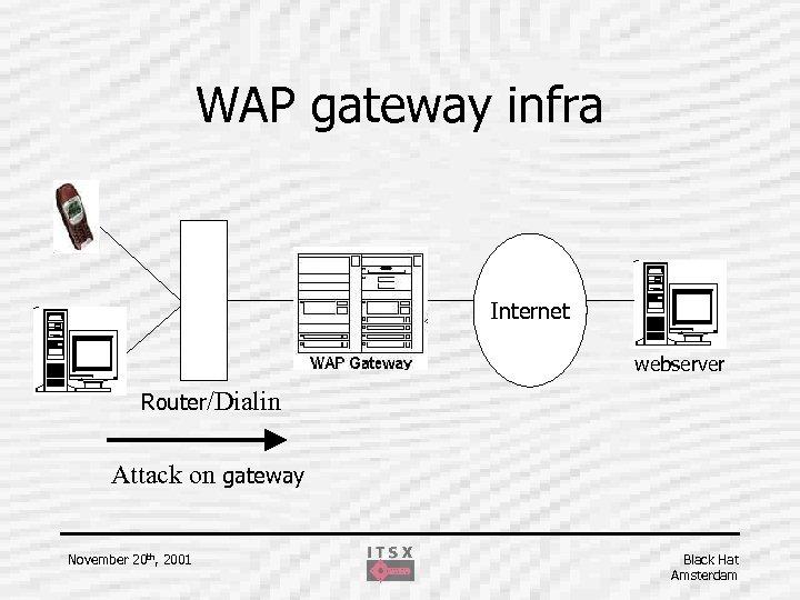 WAP gateway infra Internet webserver Router/Dialin Attack on gateway November 20 th, 2001 Black