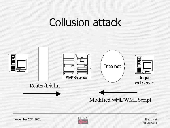 Collusion attack Internet Router/Dialin Rogue webserver Modified WML/WMLScript November 20 th, 2001 Black Hat