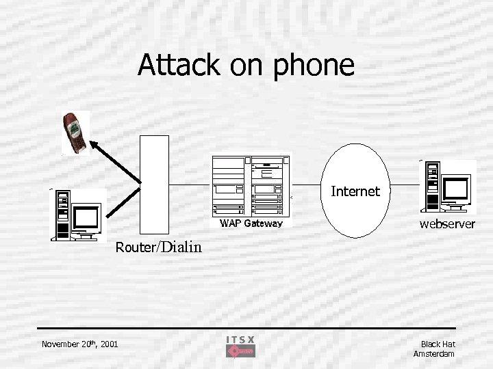 Attack on phone Internet webserver Router/Dialin November 20 th, 2001 Black Hat Amsterdam