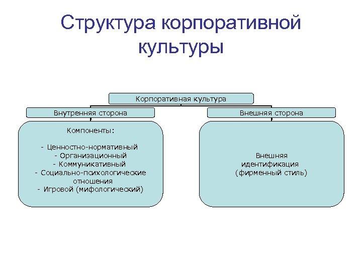 Структура корпоративной культуры Корпоративная культура Внутренняя сторона Внешняя сторона Компоненты: - Ценностно-нормативный - Организационный