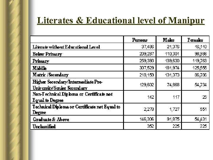 Literates & Educational level of Manipur