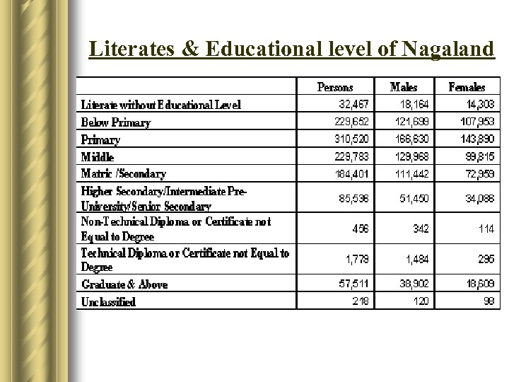 Literates & Educational level of Nagaland