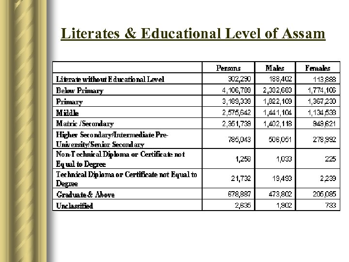 Literates & Educational Level of Assam