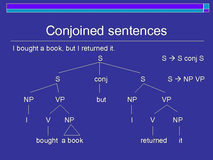 Conjoined sentences I bought a book, but I returned it. S S I V