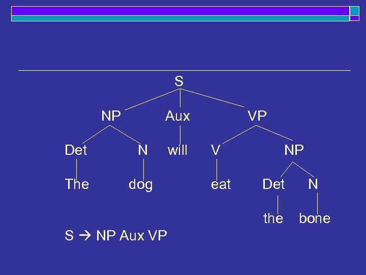 S NP Aux Det N The dog will VP V Det N the S