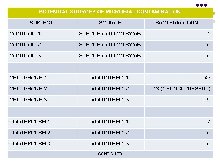 POTENTIAL SOURCES OF MICROBIAL CONTAMINATION SUBJECT SOURCE BACTERIA COUNT CONTROL 1 STERILE COTTON SWAB