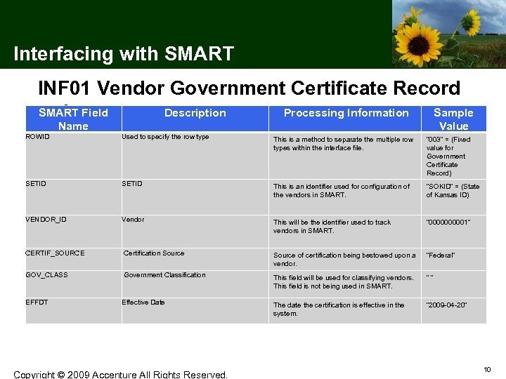 Interfacing with SMART INF 01 Vendor Government Certificate Record SMART Field Description Processing Information