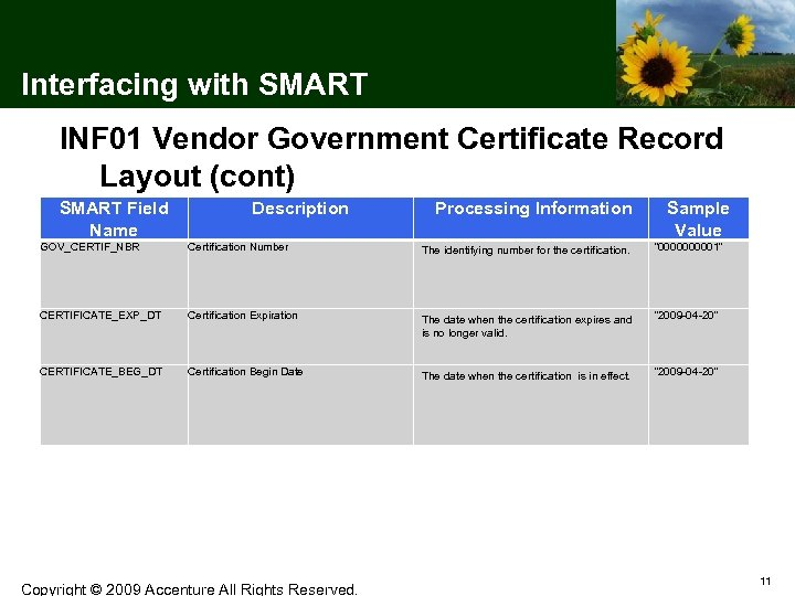 Interfacing with SMART INF 01 Vendor Government Certificate Record Layout (cont) SMART Field Name