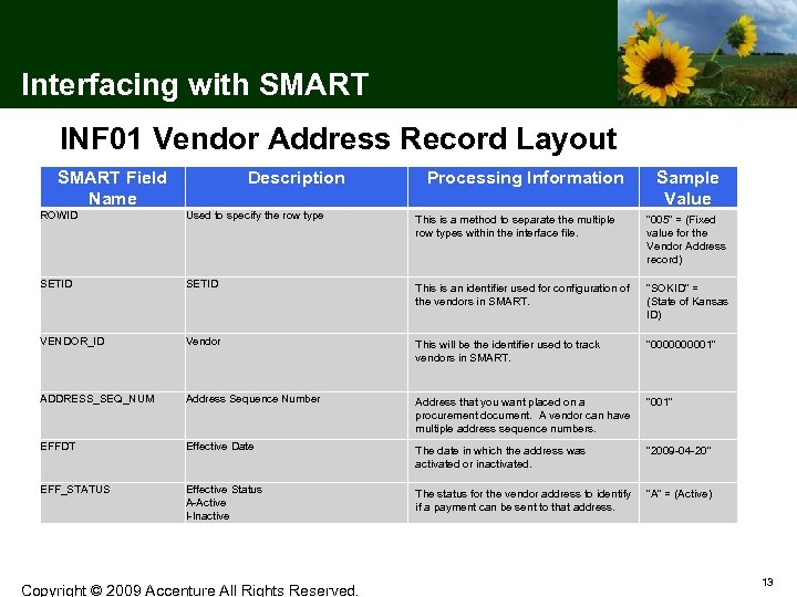 Interfacing with SMART INF 01 Vendor Address Record Layout SMART Field Name Description Processing