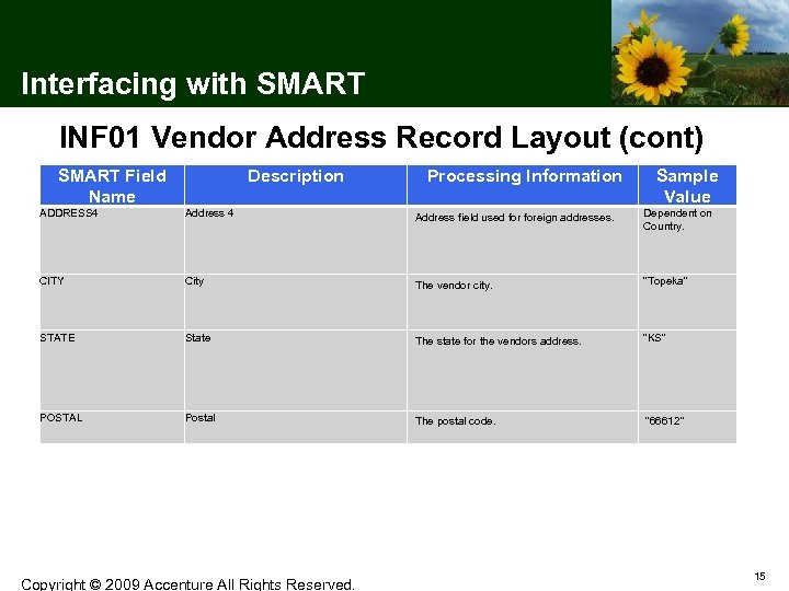 Interfacing with SMART INF 01 Vendor Address Record Layout (cont) SMART Field Name Description