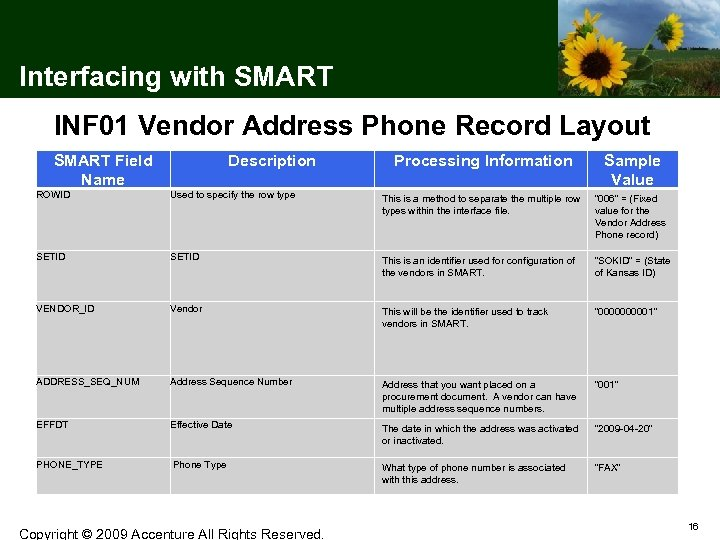 Interfacing with SMART INF 01 Vendor Address Phone Record Layout SMART Field Name Description