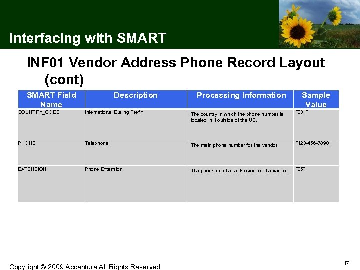 Interfacing with SMART INF 01 Vendor Address Phone Record Layout (cont) SMART Field Name
