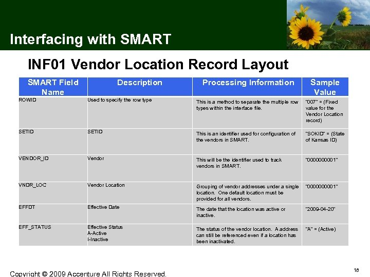 Interfacing with SMART INF 01 Vendor Location Record Layout SMART Field Name Description Processing