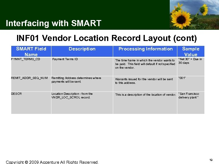 Interfacing with SMART INF 01 Vendor Location Record Layout (cont) SMART Field Name Description