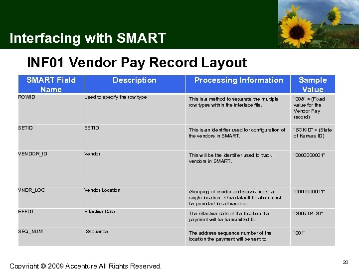 Interfacing with SMART INF 01 Vendor Pay Record Layout SMART Field Name Description Processing