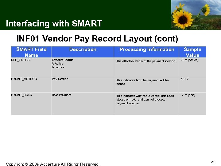 Interfacing with SMART INF 01 Vendor Pay Record Layout (cont) SMART Field Name Description