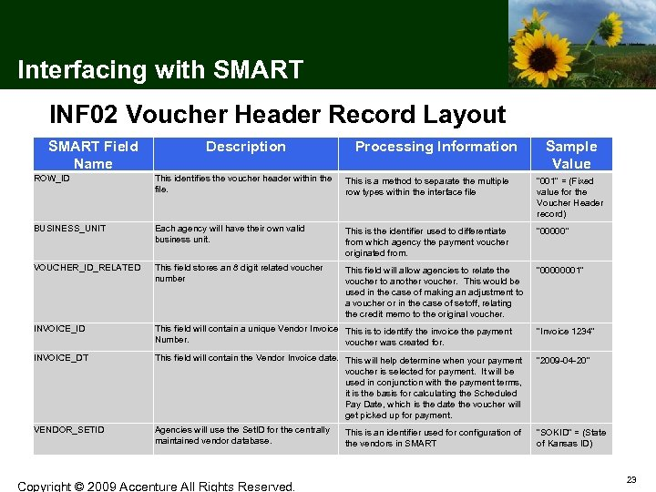 Interfacing with SMART INF 02 Voucher Header Record Layout SMART Field Name Description Processing