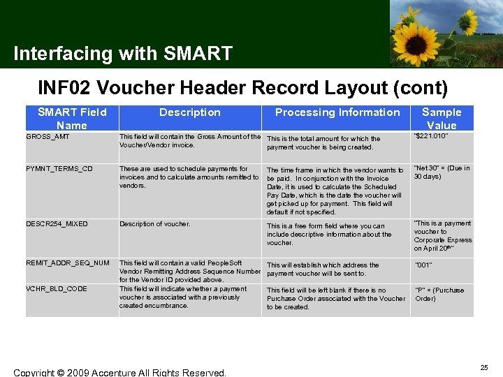 Interfacing with SMART INF 02 Voucher Header Record Layout (cont) SMART Field Name Description