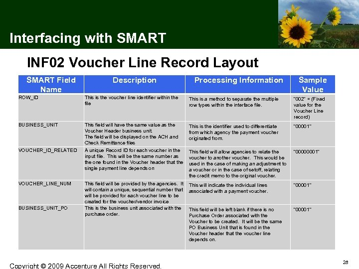 Interfacing with SMART INF 02 Voucher Line Record Layout SMART Field Name Description Processing