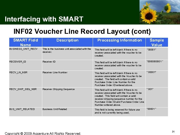 Interfacing with SMART INF 02 Voucher Line Record Layout (cont) SMART Field Name Description