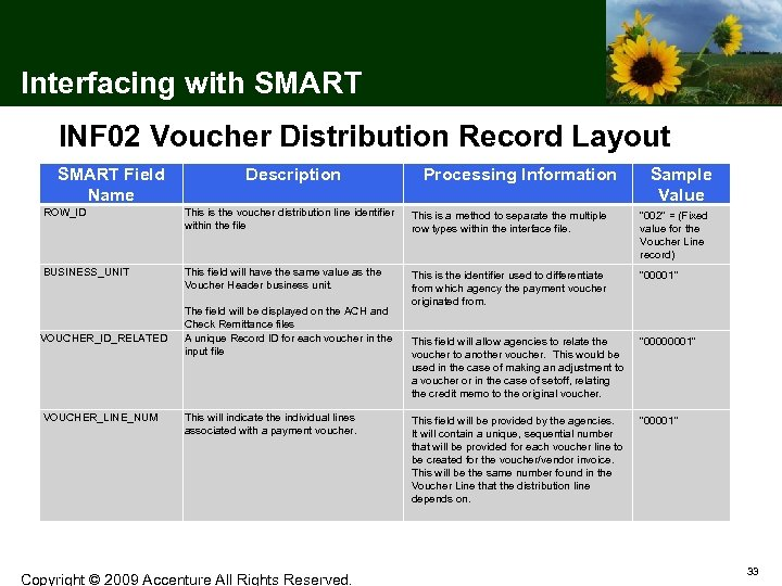 Interfacing with SMART INF 02 Voucher Distribution Record Layout SMART Field Name ROW_ID Description