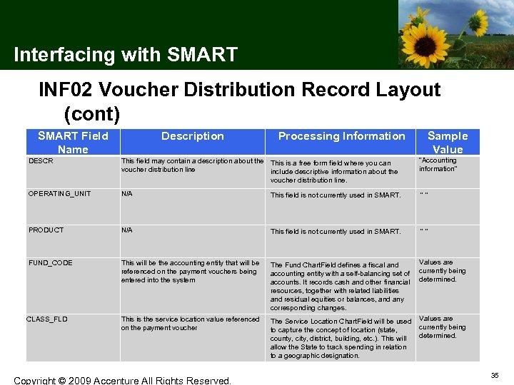 Interfacing with SMART INF 02 Voucher Distribution Record Layout (cont) SMART Field Name DESCR