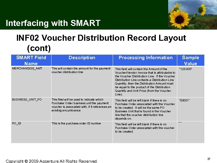 Interfacing with SMART INF 02 Voucher Distribution Record Layout (cont) SMART Field Name Description
