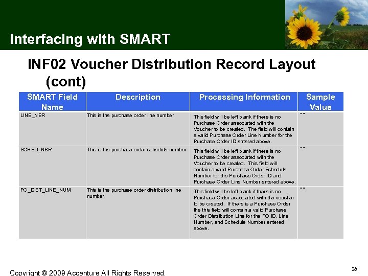 Interfacing with SMART INF 02 Voucher Distribution Record Layout (cont) SMART Field Name LINE_NBR