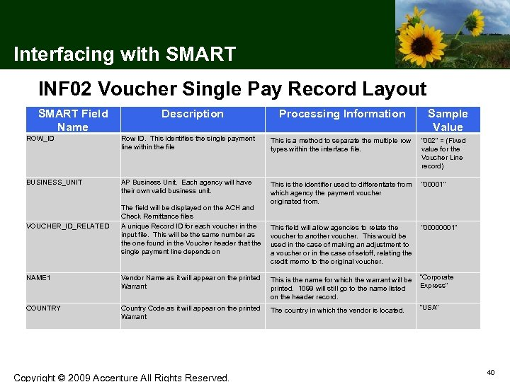 Interfacing with SMART INF 02 Voucher Single Pay Record Layout SMART Field Name Description