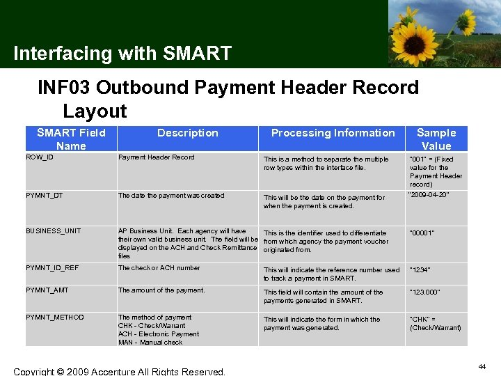 Interfacing with SMART INF 03 Outbound Payment Header Record Layout SMART Field Name Description