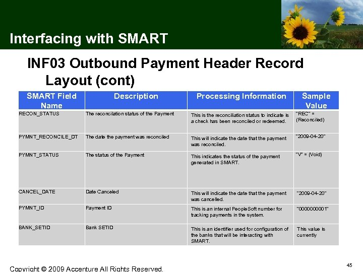 Interfacing with SMART INF 03 Outbound Payment Header Record Layout (cont) SMART Field Name