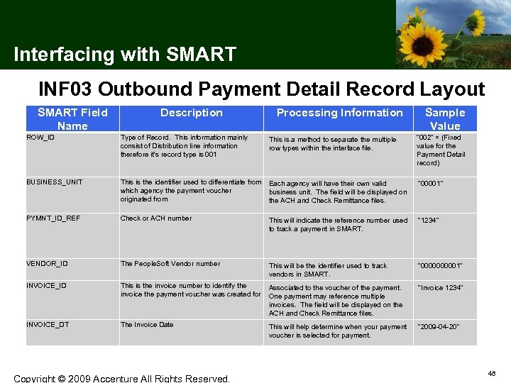 Interfacing with SMART INF 03 Outbound Payment Detail Record Layout SMART Field Name Description