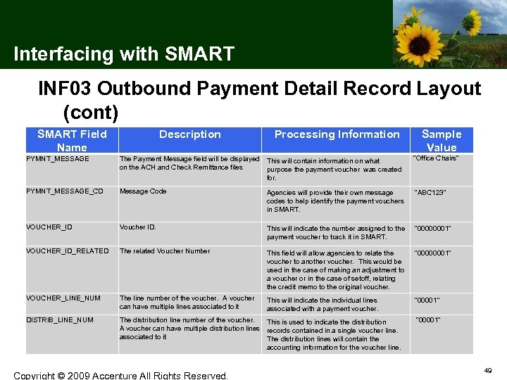 Interfacing with SMART INF 03 Outbound Payment Detail Record Layout (cont) SMART Field Name