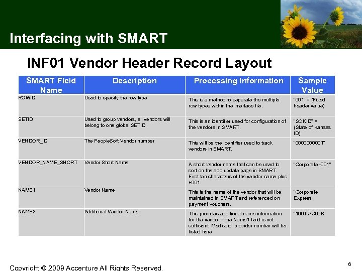 Interfacing with SMART INF 01 Vendor Header Record Layout SMART Field Name Description Processing
