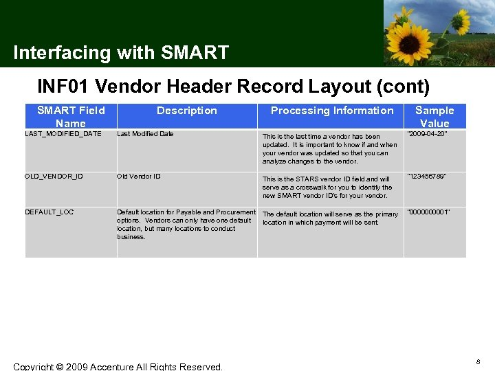 Interfacing with SMART INF 01 Vendor Header Record Layout (cont) SMART Field Name Description