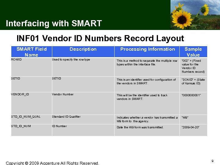 Interfacing with SMART INF 01 Vendor ID Numbers Record Layout SMART Field Name Description