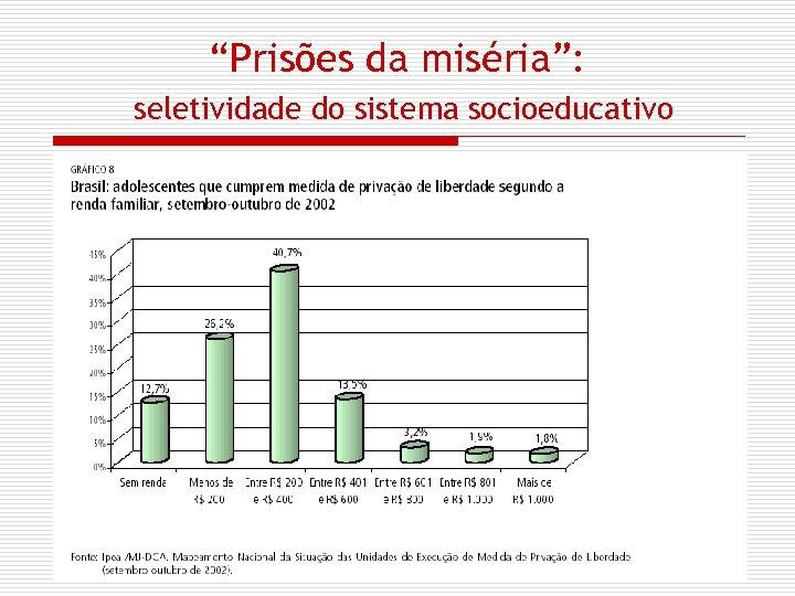 """""""Prisões da miséria"""": seletividade do sistema socioeducativo"""