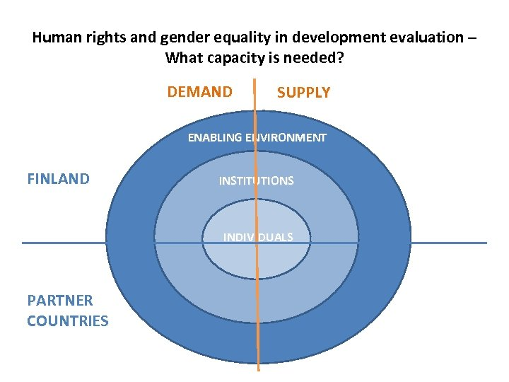Human rights and gender equality in development evaluation – What capacity is needed? DEMAND