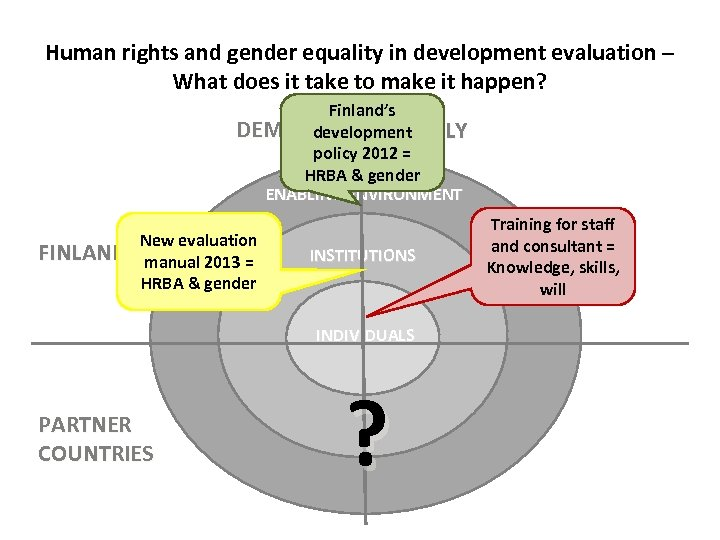 Human rights and gender equality in development evaluation – What does it take to