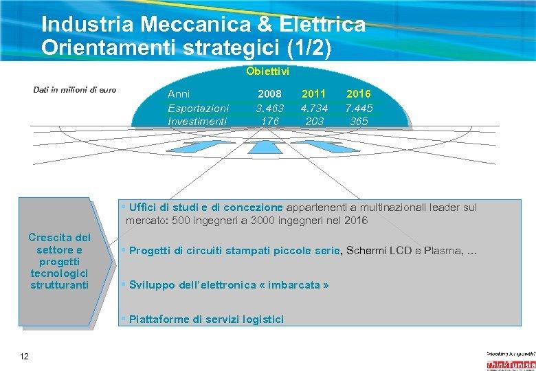 Industria Meccanica & Elettrica Orientamenti strategici (1/2) Obiettivi Dati in milioni di euro Anni