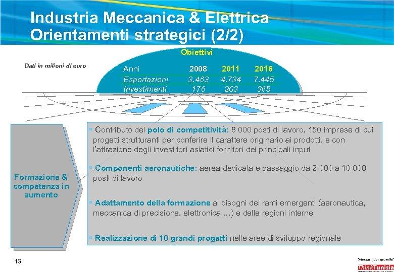 Industria Meccanica & Elettrica Orientamenti strategici (2/2) Obiettivi Dati in milioni di euro Anni