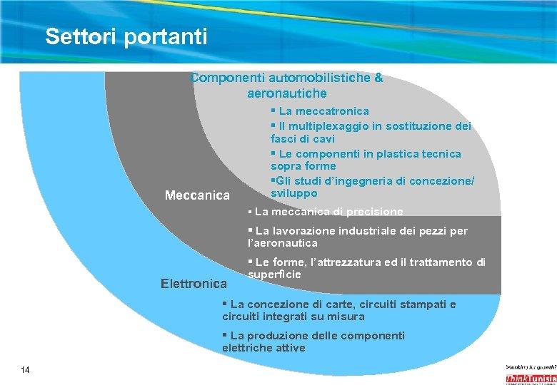 Settori portanti Componenti automobilistiche & aeronautiche Meccanica § La meccatronica § Il multiplexaggio in
