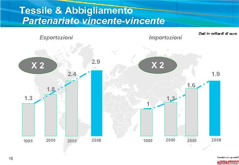 Tessile & Abbigliamento Partenariato vincente-vincente Esportazioni Importazioni 2. 9 X 2 Dati in miliardi